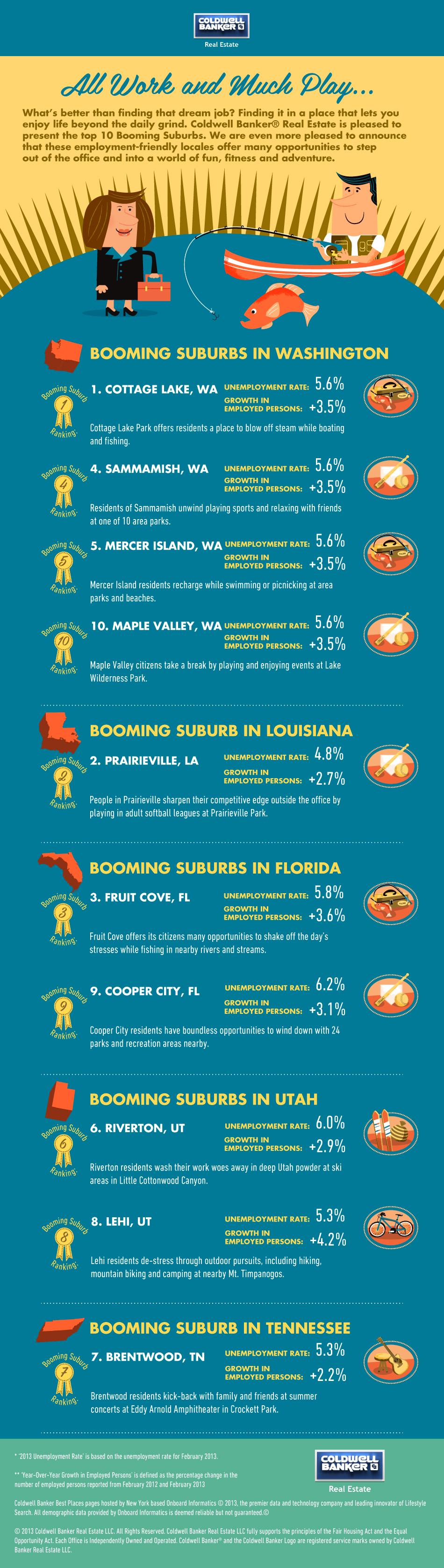Booming Suburbs
